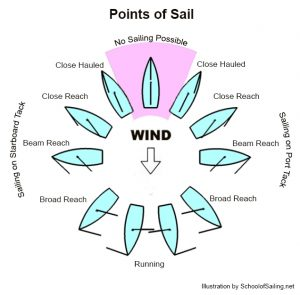 Points of sail of modern sailing boats.