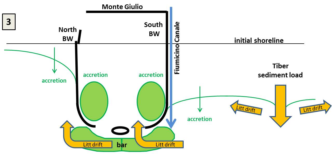 Hypothetical construction sequence of Portus Claudius 3) Coastal progradation and harbour sedimentation