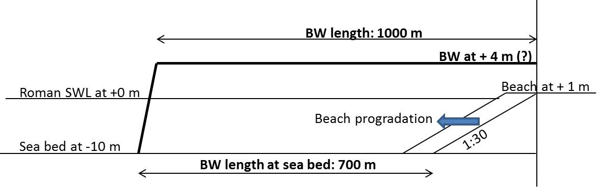 Beach progradation along the South breakwater. NB: Roman Sea Water Level is around 1 m below present SWL (sketch distorted and not to scale)
