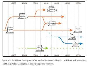 Develpment of Mediterranean sailing rigs (J. Whitwright, 2008)