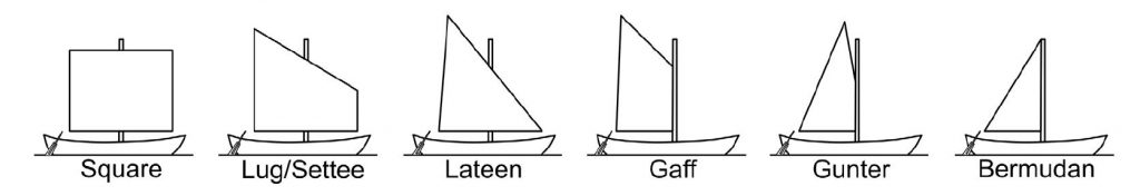 Sailing rigs (after J. Whitewright, 2011)
