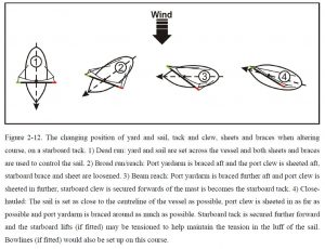 Points of sail with a square rig (J. Whitewright, 2008)