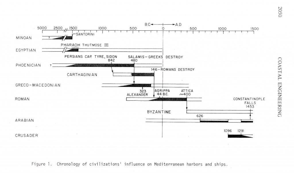 """Chronology of civilizations acc. to Inman in """"Ancient and modern harbors: a repeating phylogeny"""", 15th Coastal Engineering Conference, New York, 1974"""