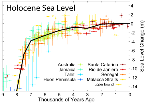 Sea Level Rise over the past 7 000 years (Wikipedia)