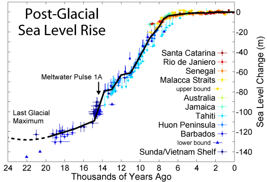 Sea Level Rise over the past 20 000 years (Wikipedia)